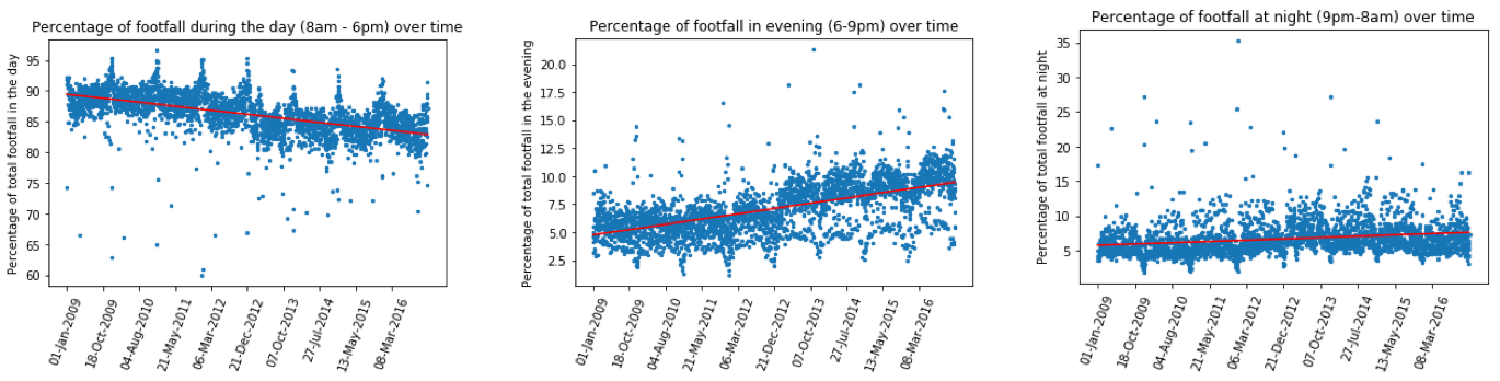 Footfall proportions graph